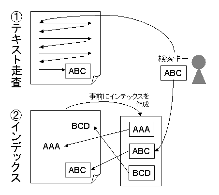 検索におけるテキスト走査とインデックス